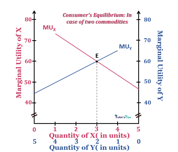 consumer equilibrium-in the case of two commodities