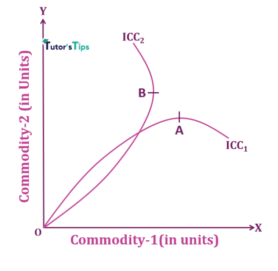 negative sloped ICC with inferior commodities