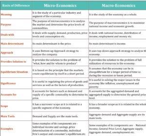 Difference between Micro economics and macro economics