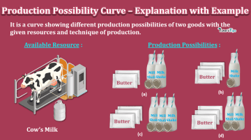 Production Possibility Curve Explanation with Example min - Business Economics