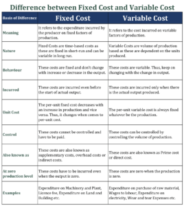 Difference between Fixed Cost and Variable Cost
