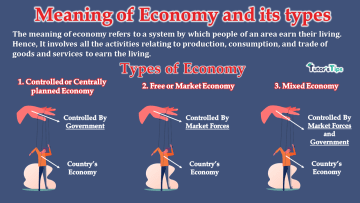 Meaning of Economy and its types - Business Economics
