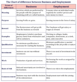 The Chart of difference between Business and Employment 1 min 281x300 - The difference between Business and Employment