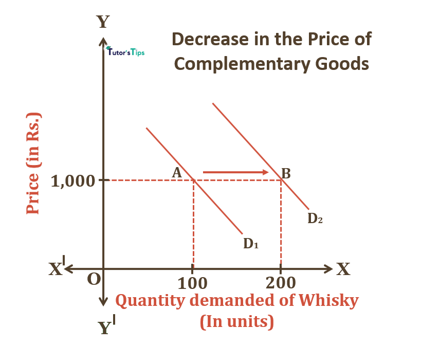 Decrease in Price of Complementary Goods