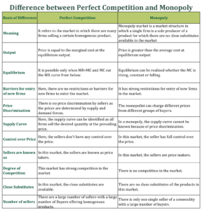 Difference between Perfect Competition and Monopoly