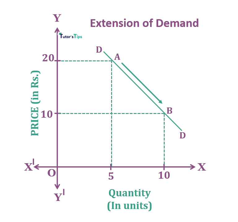 Extension of Demand