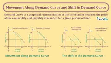 Movement Along Demand Curve and Shift in Demand Curve min - Business Economics