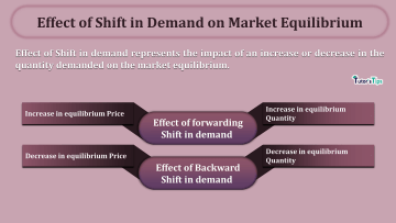 Effect of Shift in Demand on Market Equilibrium min - Business Economics