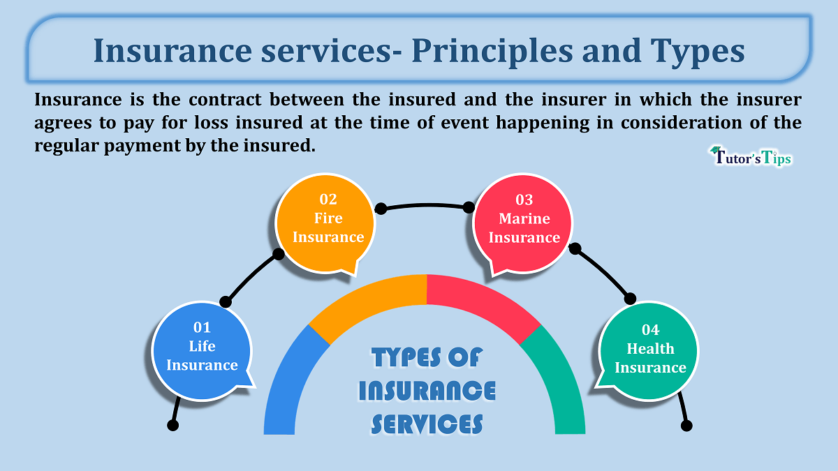 Insurance services Principles and Types min - Business Studies