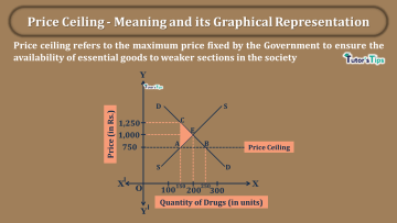 Price Ceiling Meaning and its Graphical Representation min - Business Economics