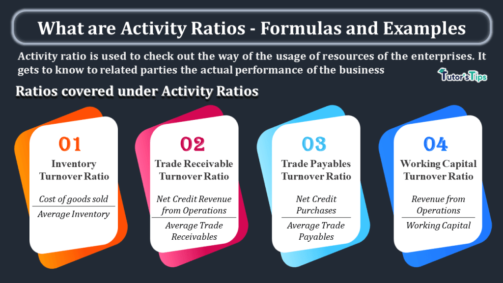 What are Activity Ratios - Formulas and Examples-min