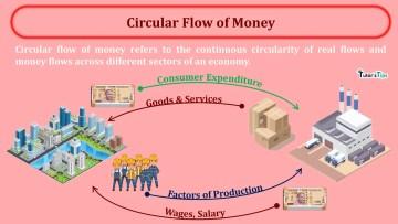 Circular Flow of Money min - Business Economics
