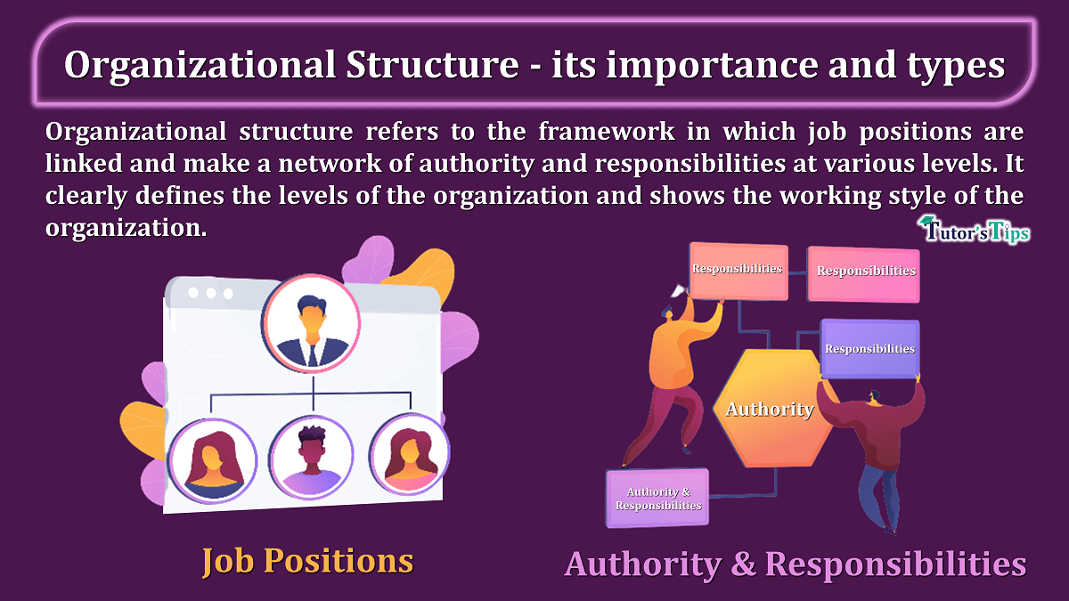 Organizational Structure its importance and types min - Business Studies
