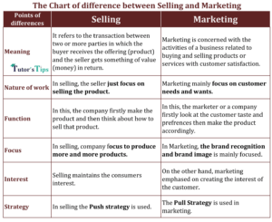 Chart of difference between Selling and Marketing