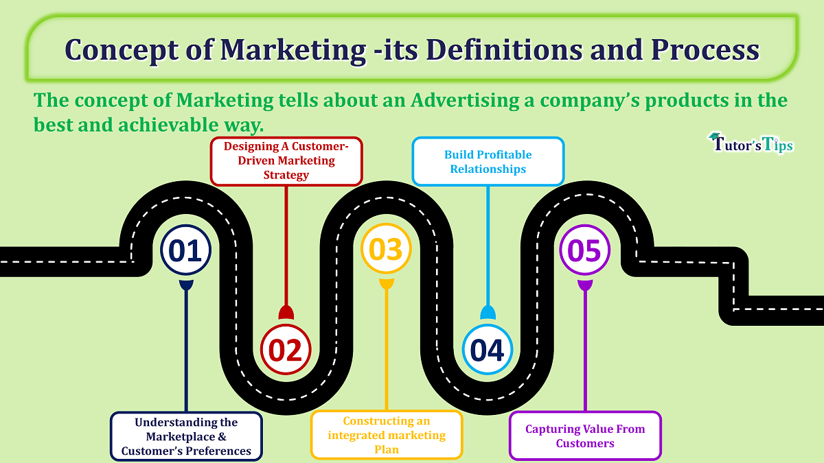 Concept of Marketing its Definitions and Process min - Business Studies