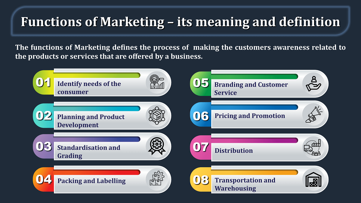Functions of Marketing – its meaning and definition min - Business Studies