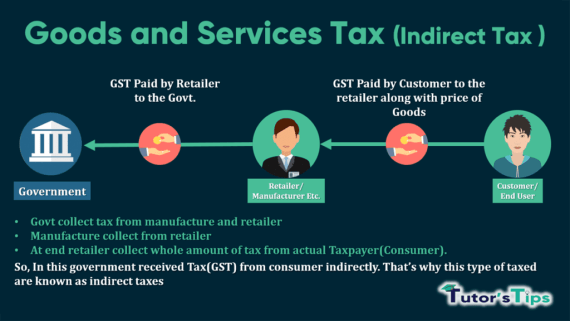What is GST -min
