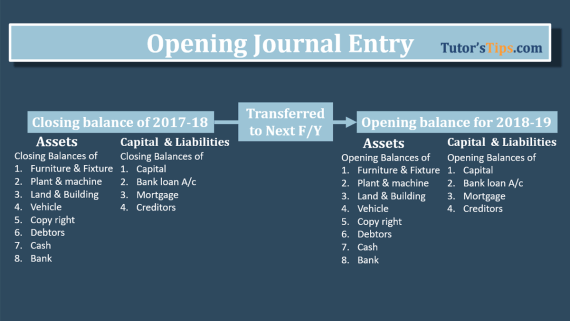 opening journal entry