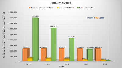 Annuity Method Feature image