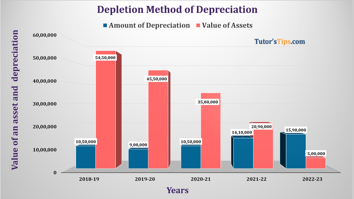 Depletion Method of depreciation Feature image