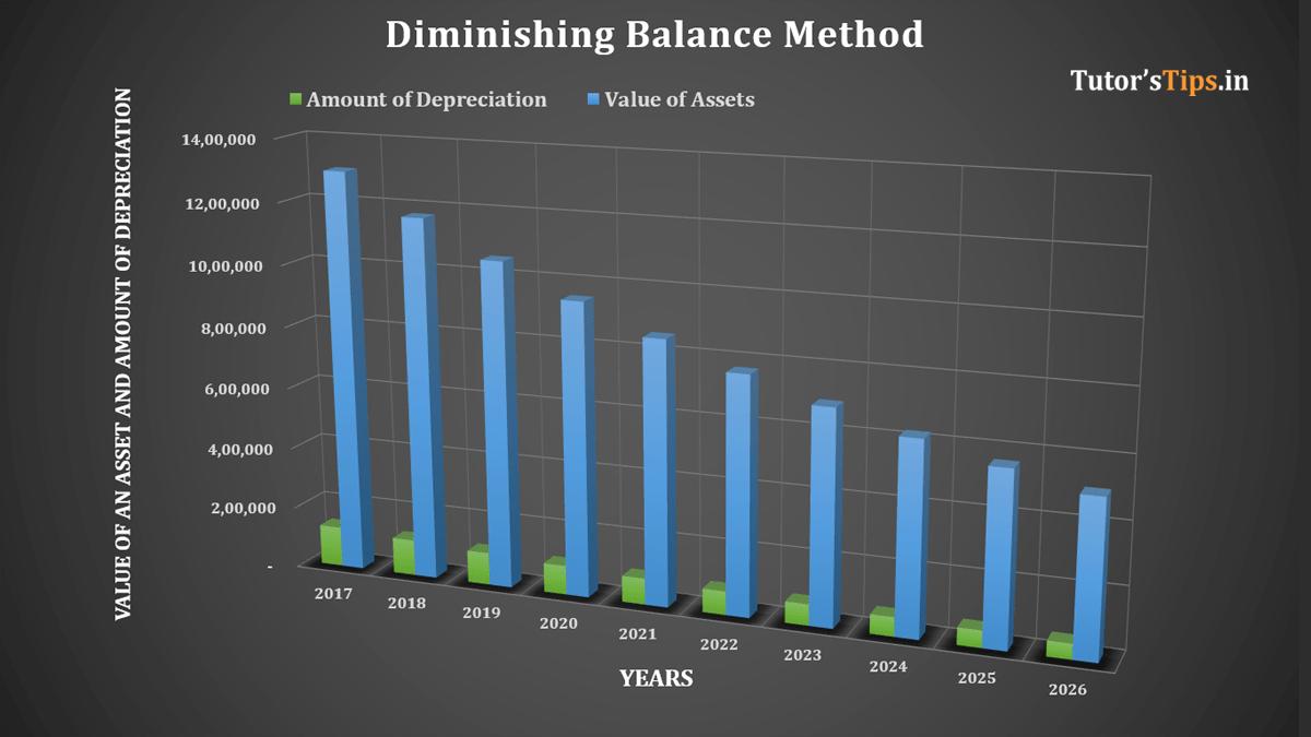 Diminishing Balance Method Depreciation Feature image