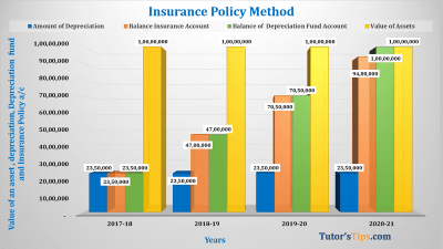 Insurance Policy Method Feature image