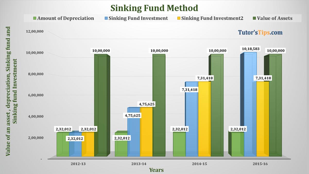 Sinking Fund Method of DepreciationFeature image