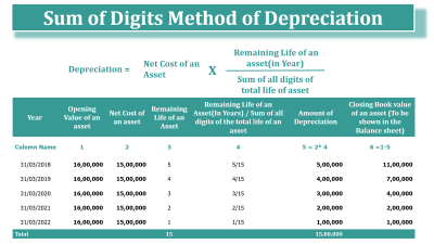 Sum of Digits Method of Depreciation