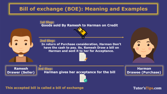 Bills of Exchange - Meaning and explanation