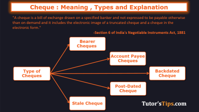 Cheque - Meaning, Types and explanation