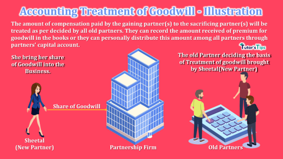 Accounting Treatment of Goodwill-min