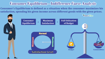 Consumer-Equilibrium-Indifference-Curve-Analysis-min