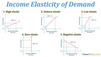 Income-elastic-Demand