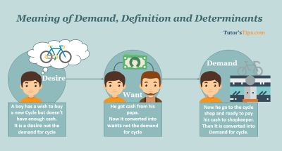 Meaning of Demand, Definition and Determinants
