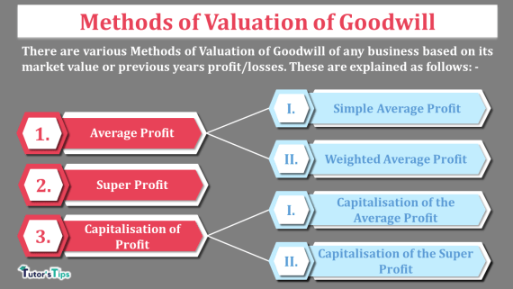 Methods of Valuation of Goodwill-min