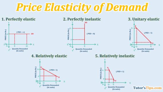 Price-elasticity-of-Demand