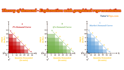 Theory-of-Demand-Feature-Image