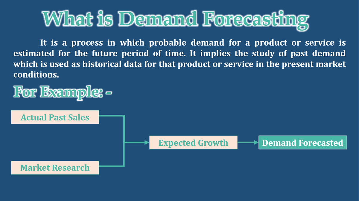 What is Demand Forecasting - Meaning and Definition