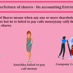 Forfeiture-of-shares-Its-accounting-Entries-min