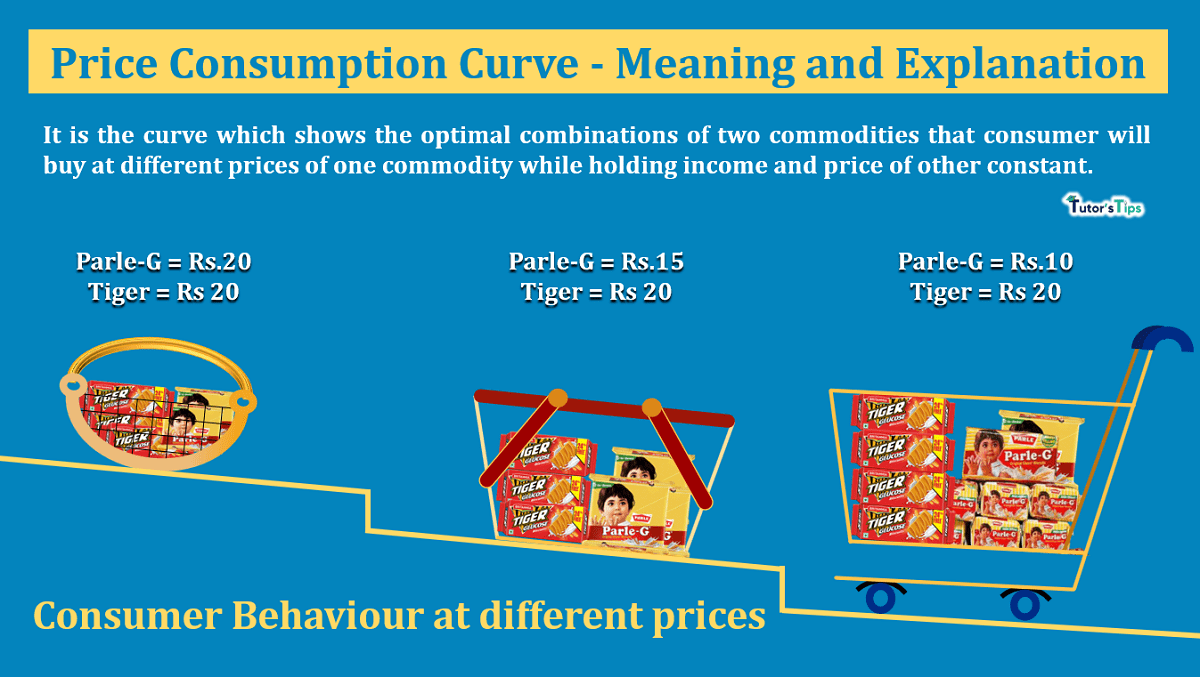 Price-Consumption-Curve-Meaning-and-Explanation-min