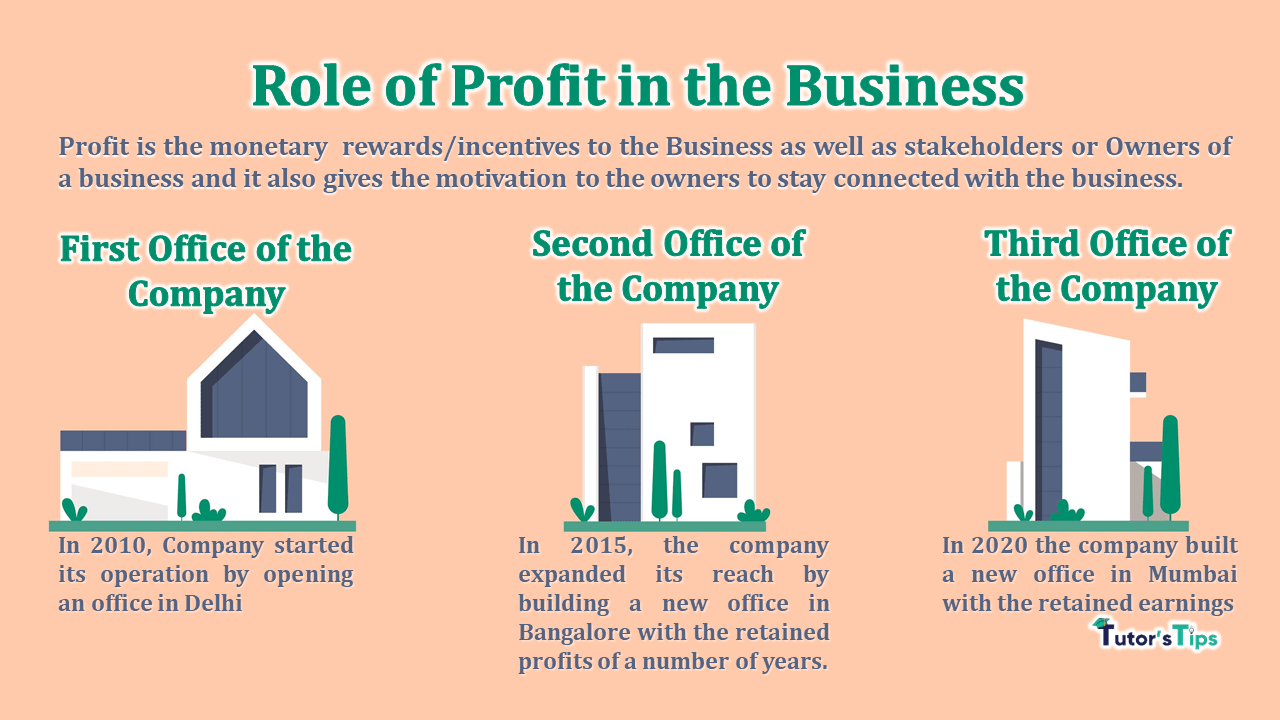 Role-of-Profit-in-the-Business-min