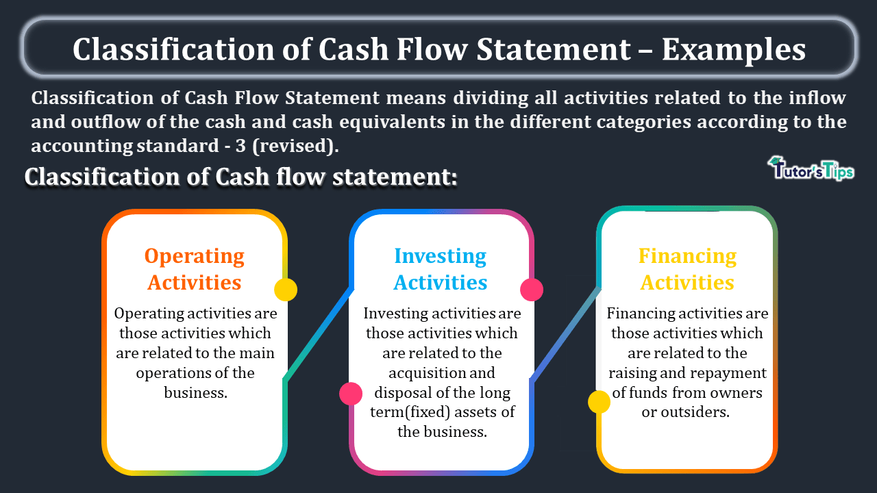 Classification-of-Cash-Flow-Statement-–-Examples-min