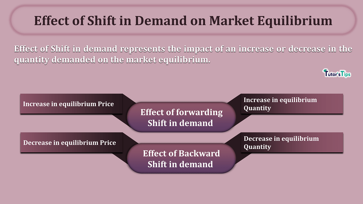 Effect-of-Shift-in-Demand-on-Market-Equilibrium-min