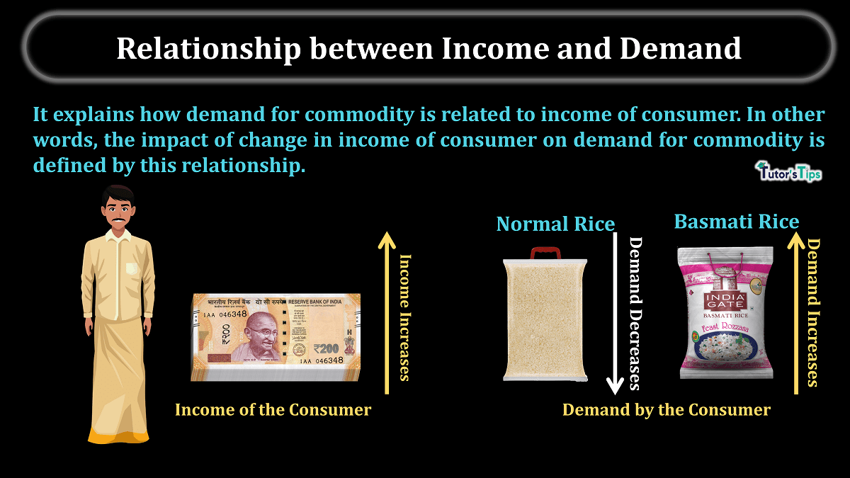 Relationship-between-Income-and-Demand-min (1)