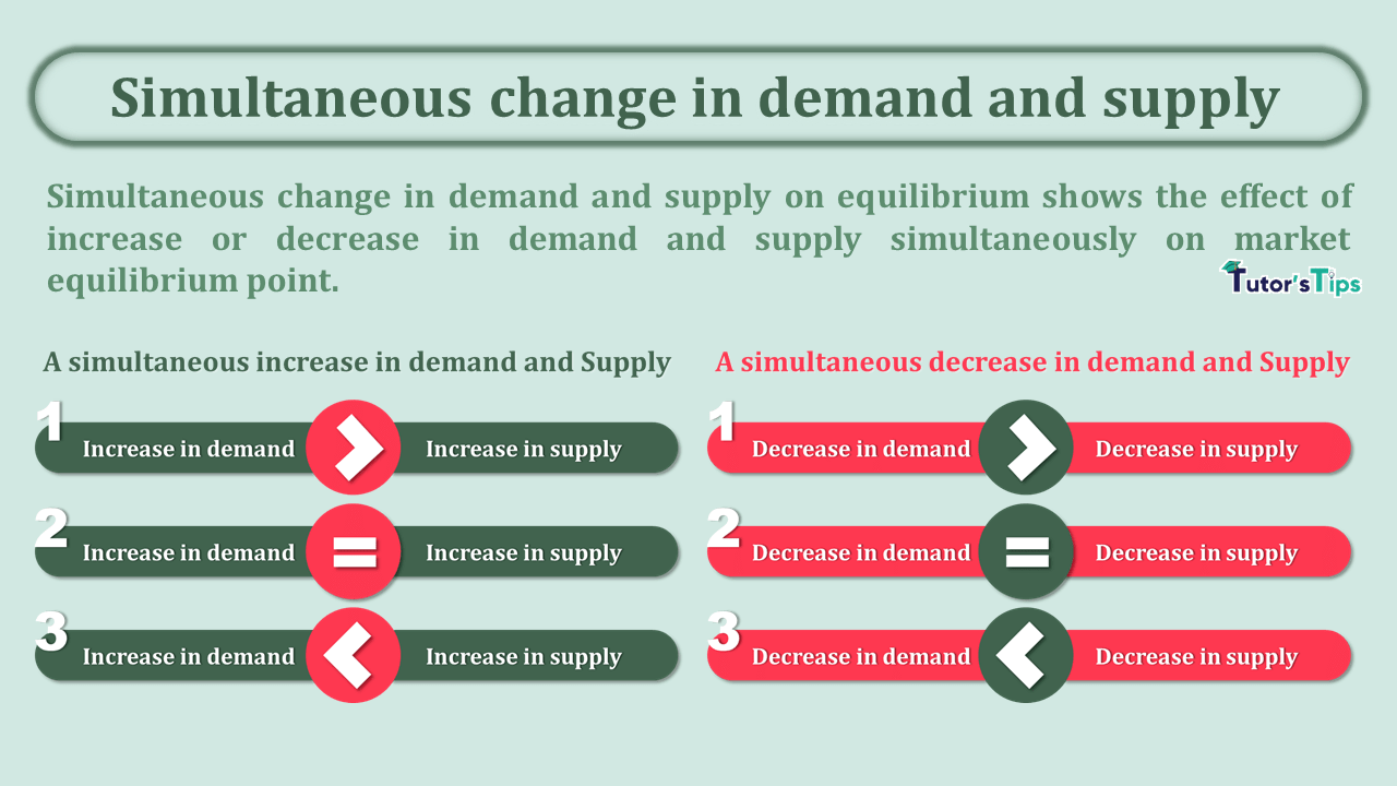 Simultaneous-change-in-demand-and-supply-min