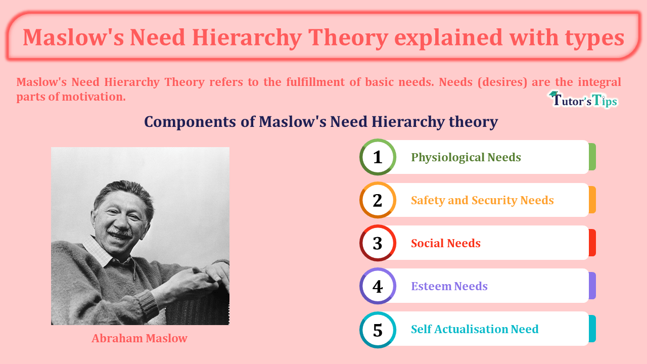 Maslow's Need Hierarchy Theory explained with types-min
