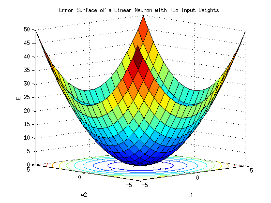 Error surface of a linear neuron with two input weights