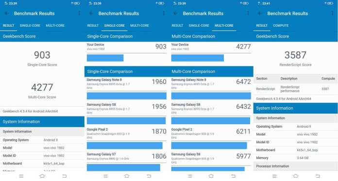 Benchmark Geekbench 4 Vivo Y17