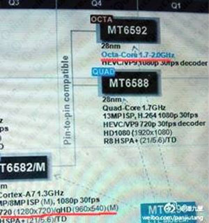 MediaTek-MT6592-Octa-Core