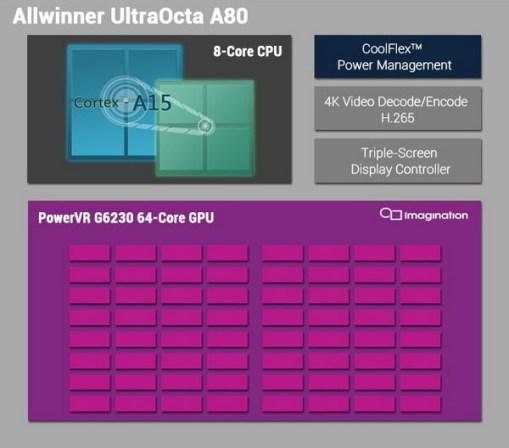 allwinner-a80t schema